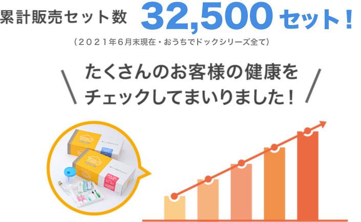 累計販売セット数23,000セット!bたくさんのお客様の健康をチェックしてまいりました!